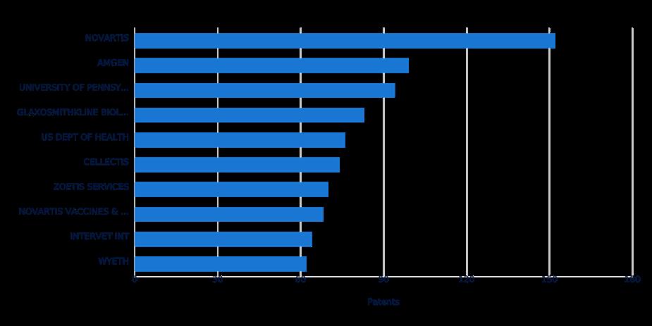Sekil-2 Coronavirüs ile ilgili İlaç ve Aşıların Firmalara göre dağılımı.